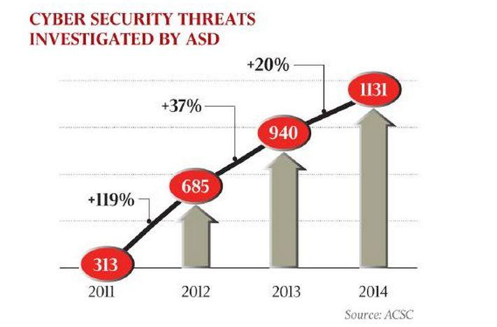 Australian cyber security threats investigated by the ASD from 2011-14