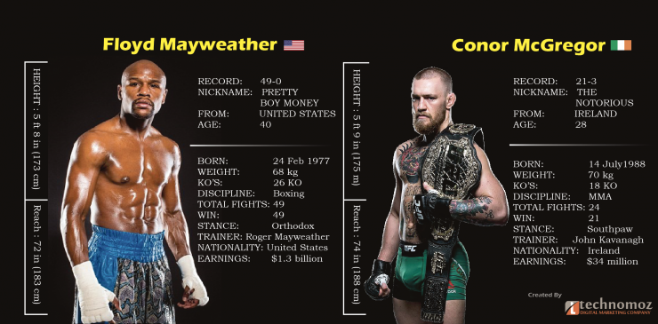 Mayweather vs McGregor date, undercard and latest odds