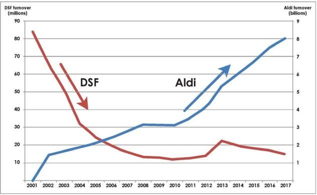 Graph supplied by Dick Smith Foods comparing its decline to Aldi's growth in Australia