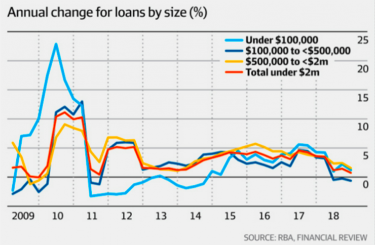 RBA Financial Review – Australian Banks Cutting Loans