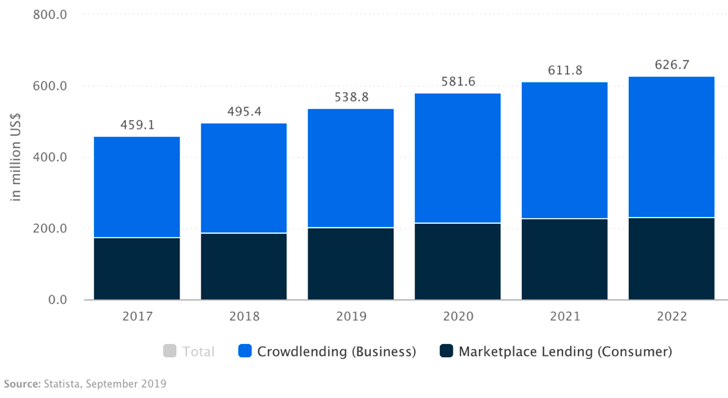 Statista Crowdlending and Marketplace Lending in Australia