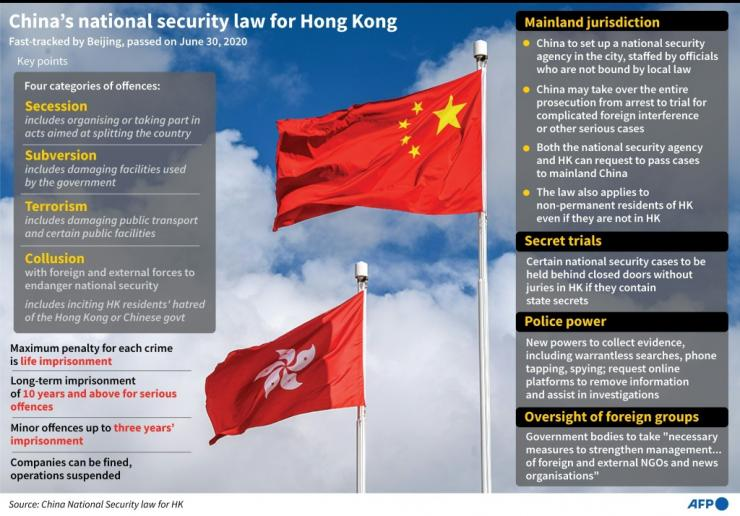 Key points of China's newly imposed national security law for Hong Kong