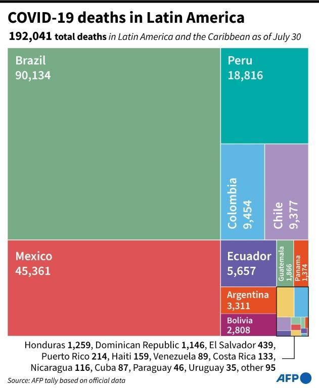 Treemap showing coronavirus deaths per country in Latin America and the Caribbean as of July 30