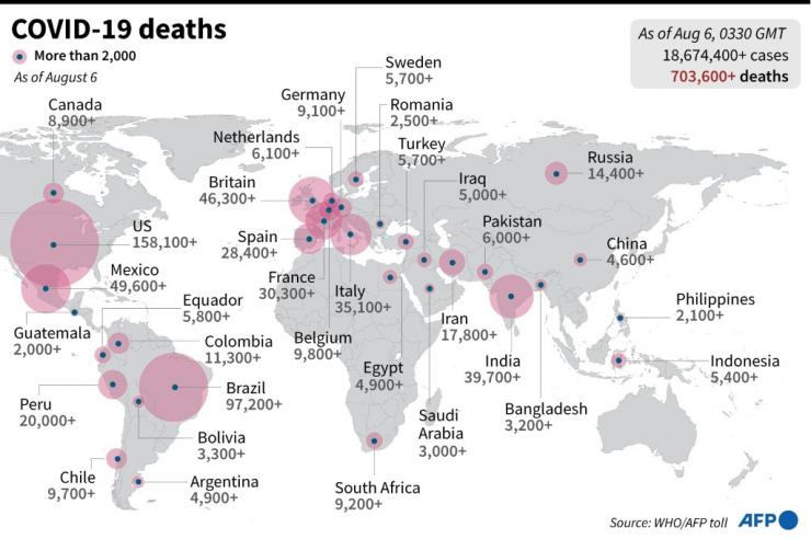 Graphic showing the highest national death tolls around the world since the start of the coronavirus crisis, as of August 6.