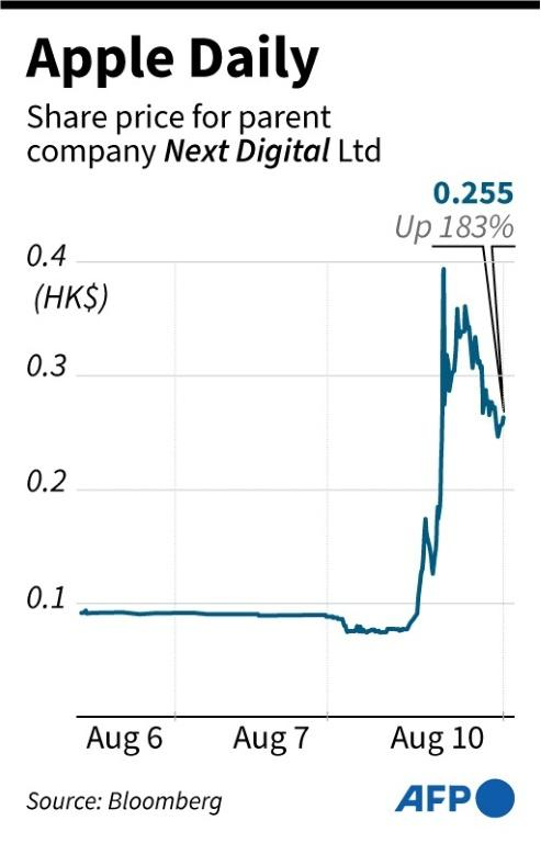 Chart showing share price for Apple Daily parent company Next Digital Ltd.