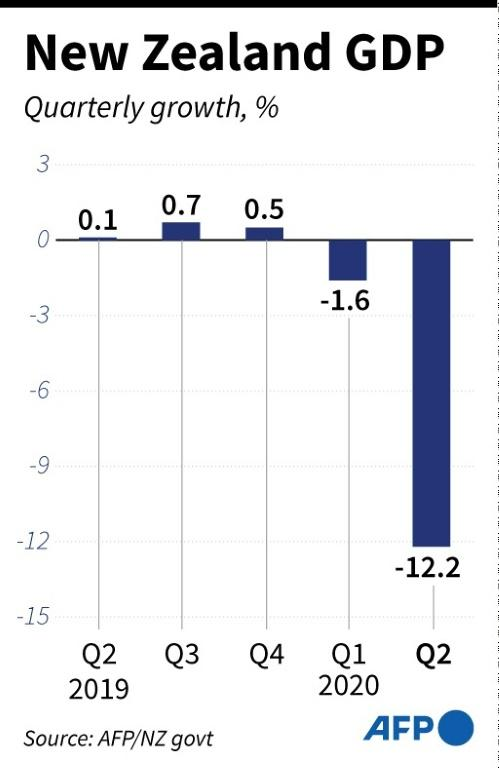 Chart showing New Zealand GDP quarterly percentage change for the past year.