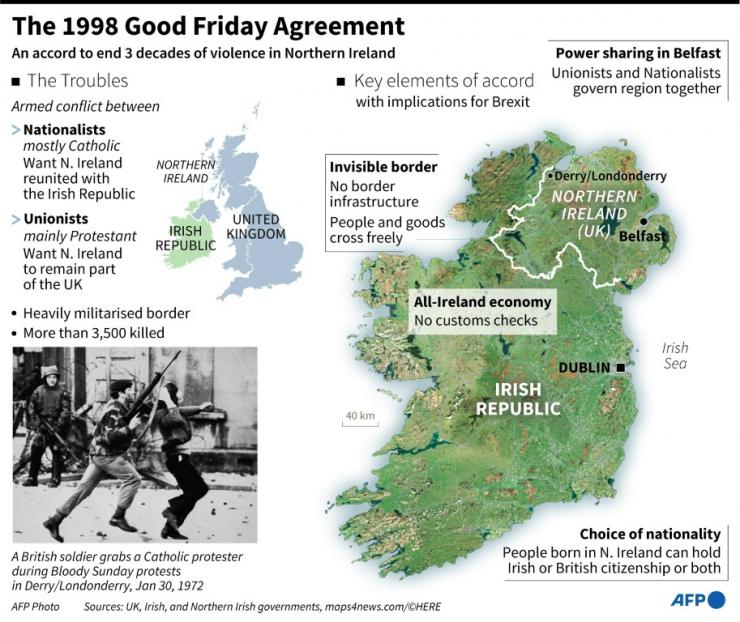 Northern Ireland Good Friday Agreement Fact File