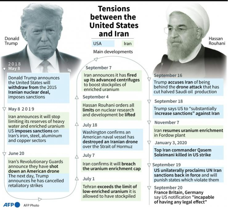 Key dates in the escalation of tensions between the United States and Iran since the USA's departure from the Iranian nuclear deal.