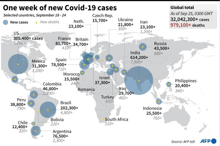 Graphic highlighting the countries with the largest number of Covid-19 cases and deaths September 18-24.