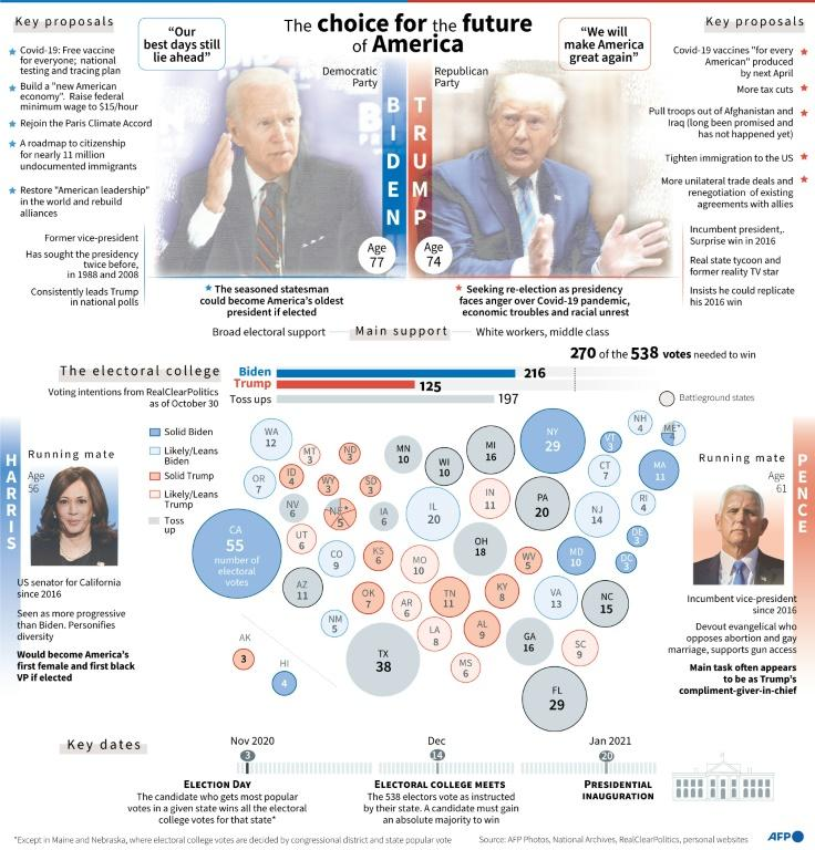 Overview of the US presidential election on November 3, including key proposals by Joe Biden and Donald Trump, and electoral college voting intentions by state as of Oct 30.