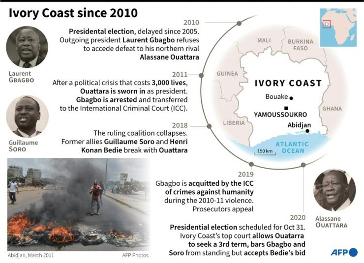 Political upheaval in Ivory Coast since 2010