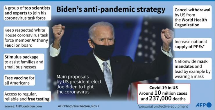 Main proposals by US president-elect Joe Biden to fight the coronavirus pandemic.