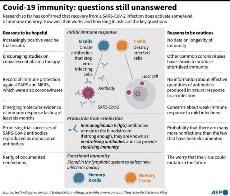 There are still a lot of unanswered questions about immunity from SARS-CoV-2, and how long it might last