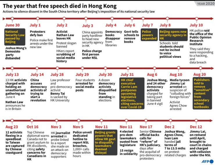 Timeline of events in the South China territory since Beijing's imposition of the National Security Law.