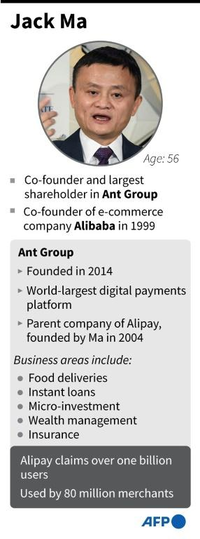 Profile of Jack Ma, co-founder of Chinese e-commerce giants Alibaba and Ant Group.