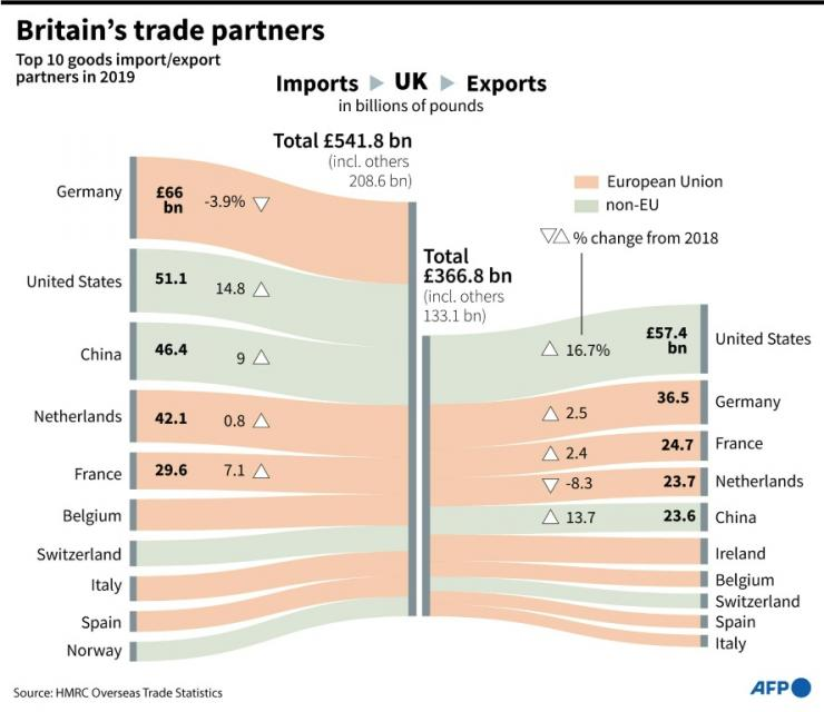 Britain's top 10 trading partners for exports and imports in 2019.