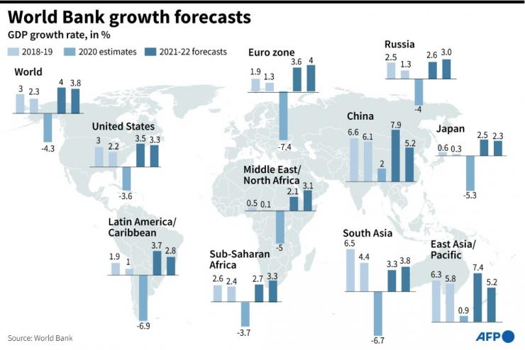 World Bank growth forecasts by region