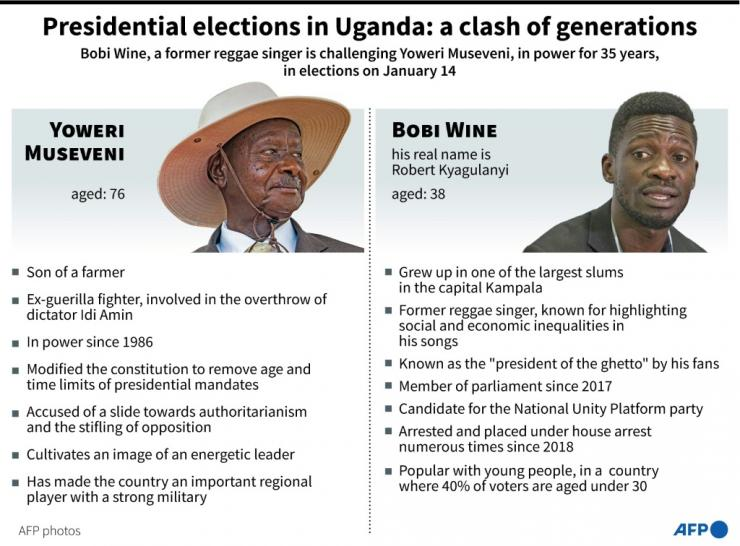 Profiles of Ugandan leader, Yoweri Museveni, in power for 35 years, and his challenger, Bobi Wine, a former reggae singer, ahead of presidential elections on January 14.