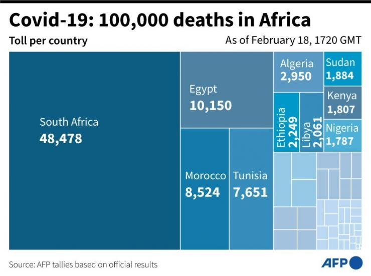 Breakdown of Covid-19 deaths by country in Africa, which on Thursday reached the threshold of 100,000 deaths