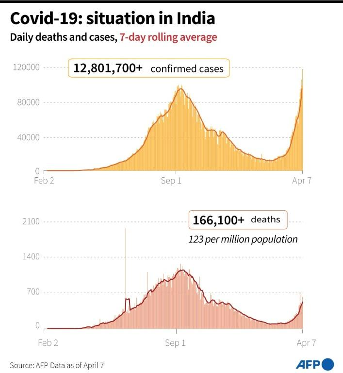 Graphic showing the recent steep rise in Covid-19 cases in India