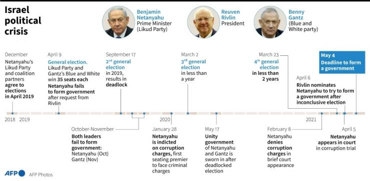 Timeline of main developments in Israel's political deadlock.